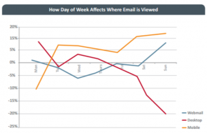 How day of week affects where email is viewed
