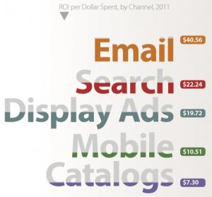 ROI per dollar spent by channel 2011 Return Path (DMA)