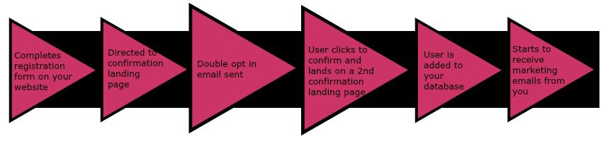 double opt in email marketing