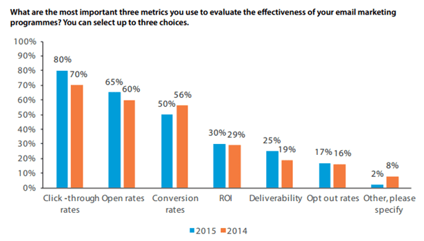 DMA email tracker 2016 most important metric to evaluate effectiveness